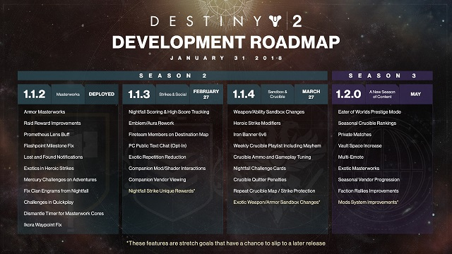 Destiny 2 devs update roadmap