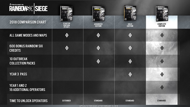 New lineup of Rainbow Six Siege editions revealed