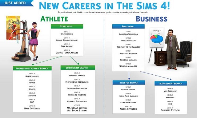 New careers for The Sims